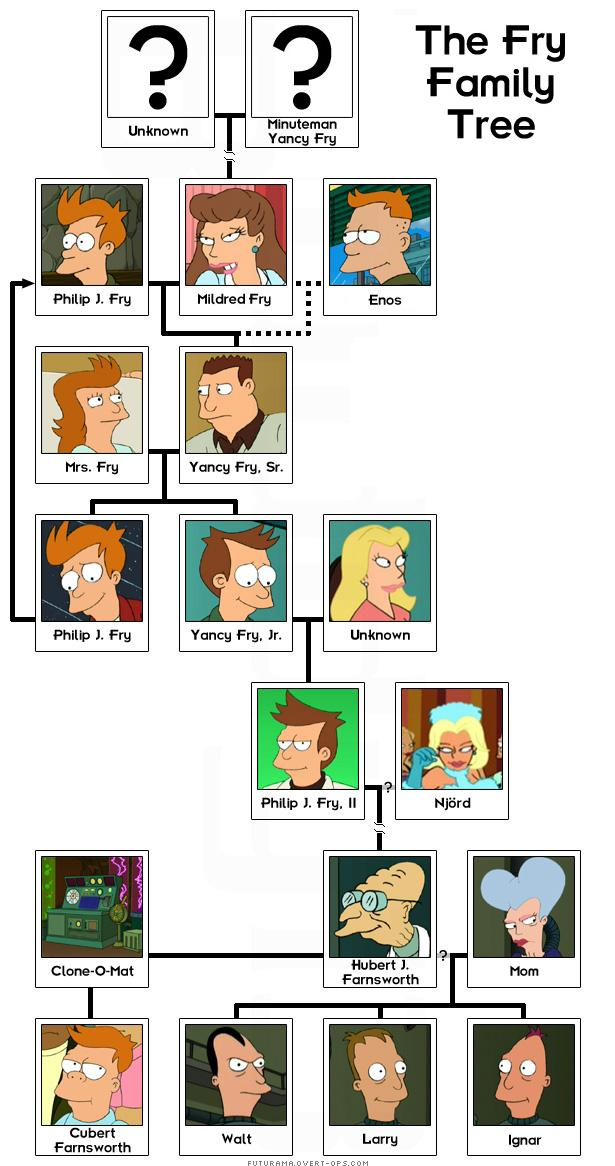Talk Fry Family The Infosphere The Futurama Wiki